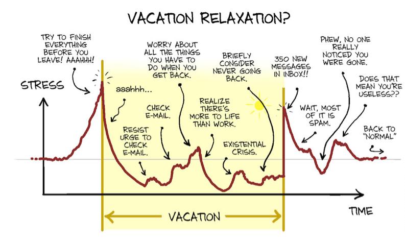 la courbe du stress  u2013 les bienfaits des vacances