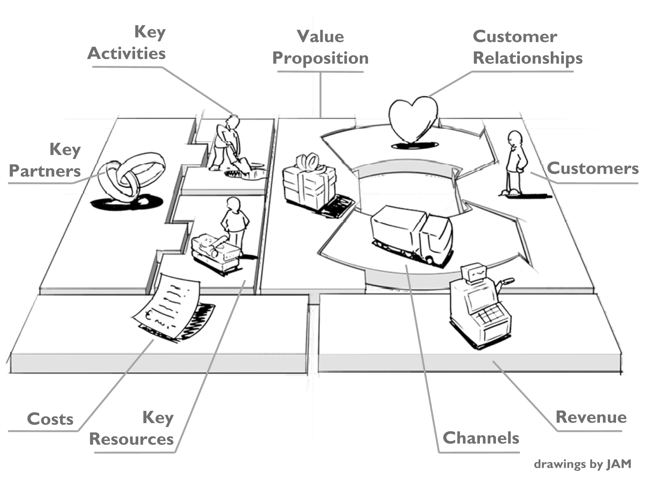 business model  u0026 strategy